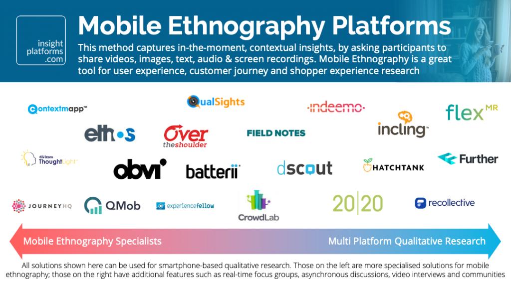 Mobile Ethnography Market Map - Insight Platforms
