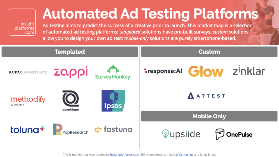 Market Map Automated Ad Testing Platforms