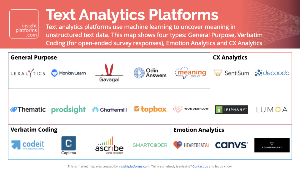 Market Map Text Analytics Platforms