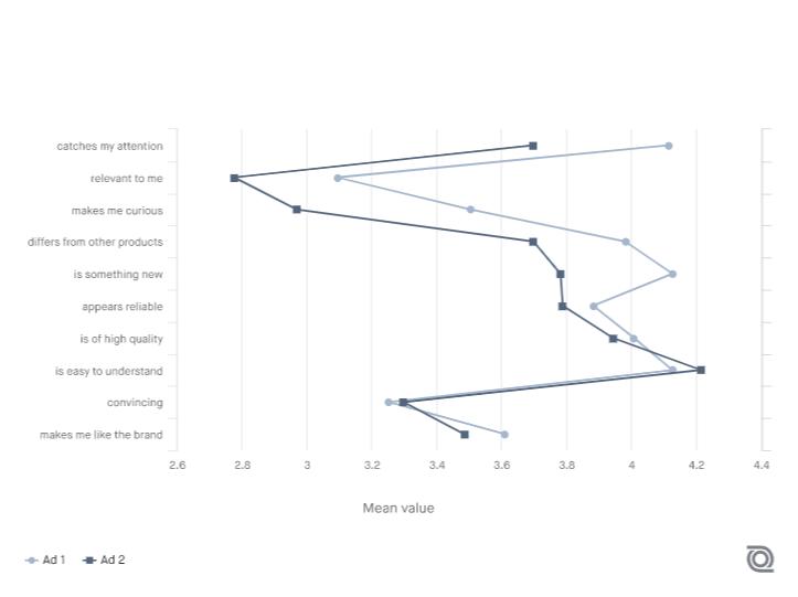 quantilope Screenshot - Insight Platforms