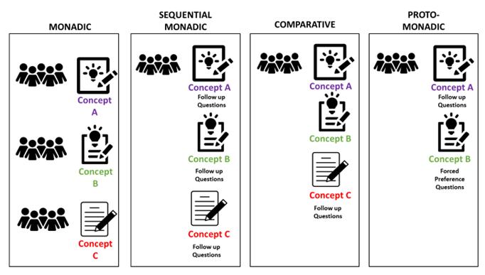 Concept Test Framework