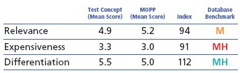 Concept Testing MOPP example