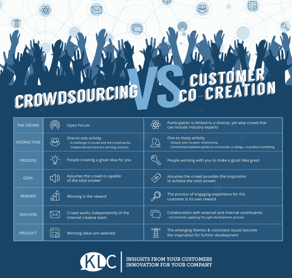 KLC Co-Creation vs Crowdsourcing