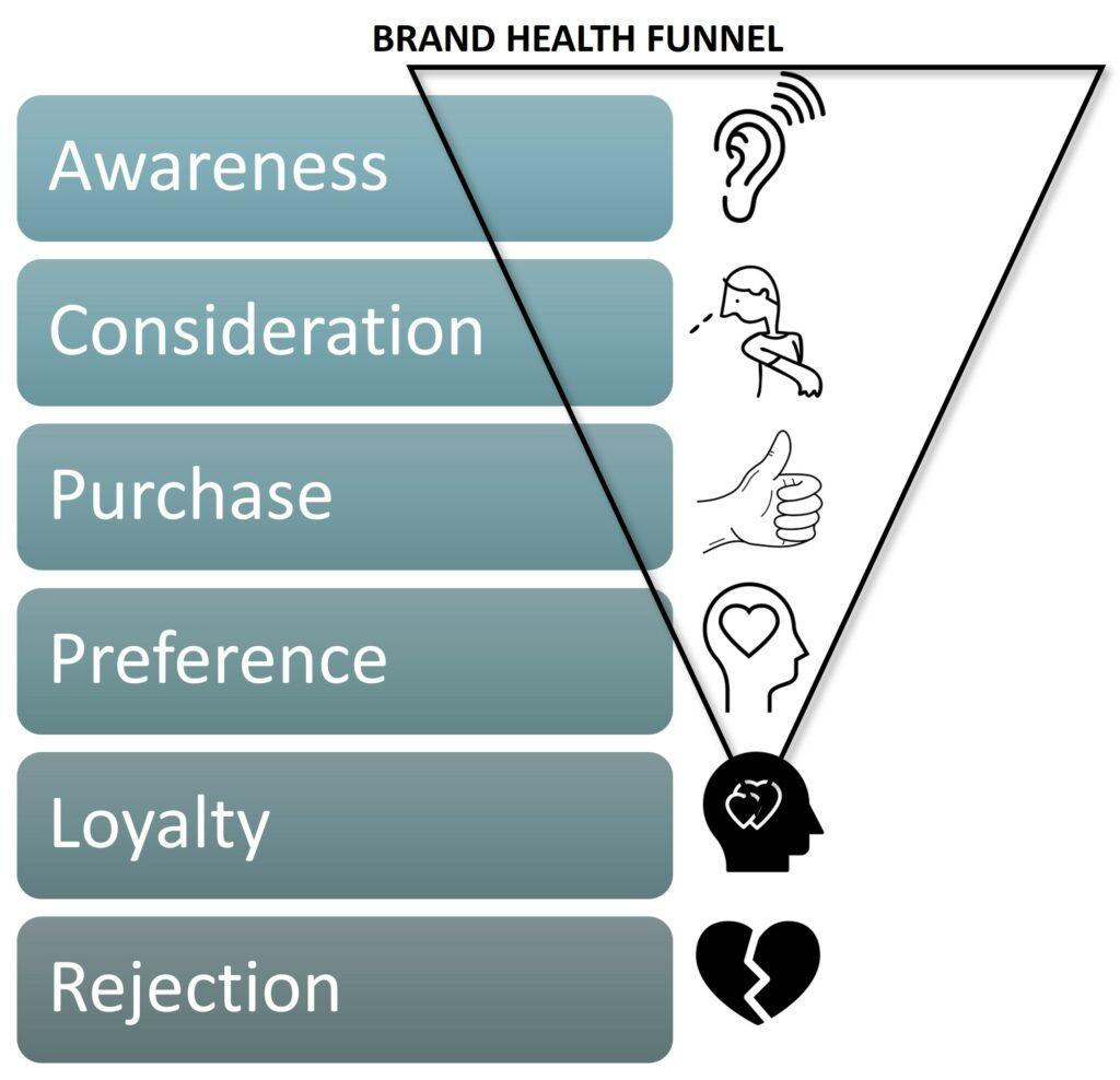 Brand Tracking Brand Health Funnel