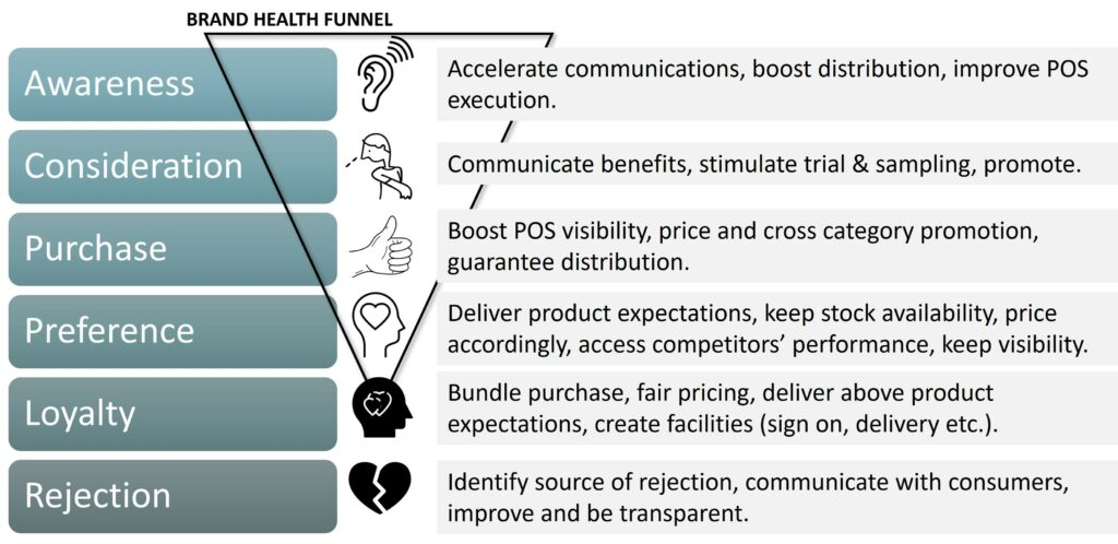Brand funnel actions